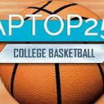AP Top 25 college basketball rankings: Duke soars up and Gonzaga still No. 1